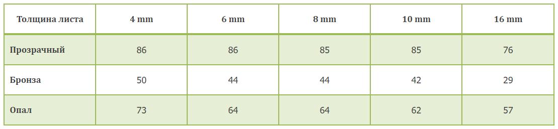 Коэффициенты светопропускания (КСП) сотового поликарбоната SUNNEX, в %