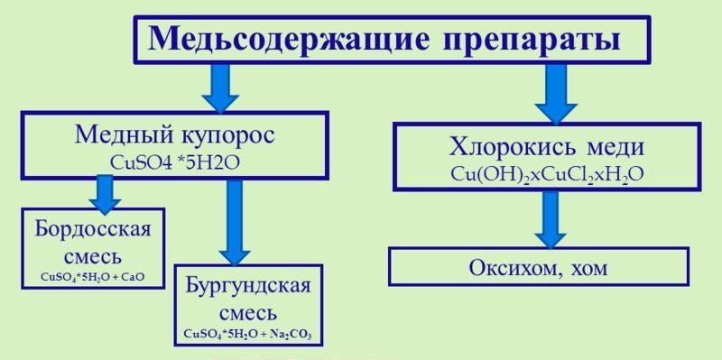 Медьсодержащие препараты