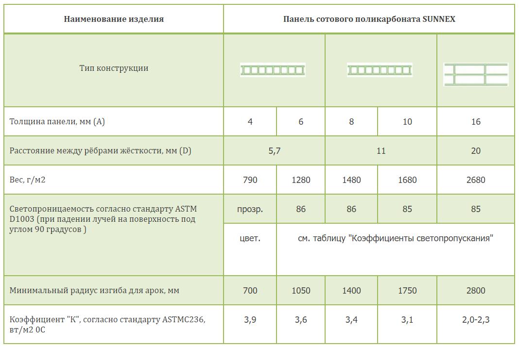 Основные свойства сотового поликарбоната SUNNEX