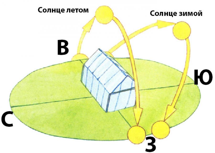 Правильное размещение теплицы на участке