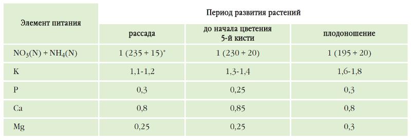 Расчет питательного раствора для подкормки томатов в теплице