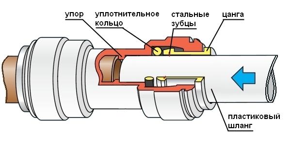 Схема подключения шланга к фильтру