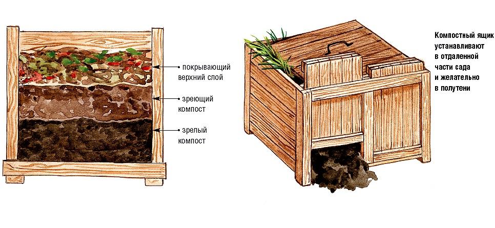 Схема резервуара для компоста
