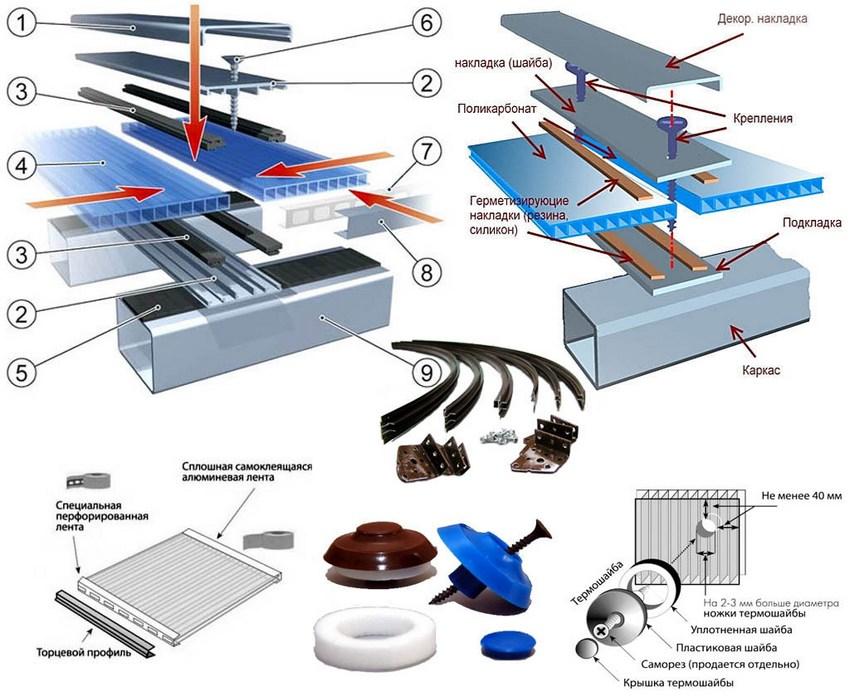 Стандартная схема крепления поликарбоната