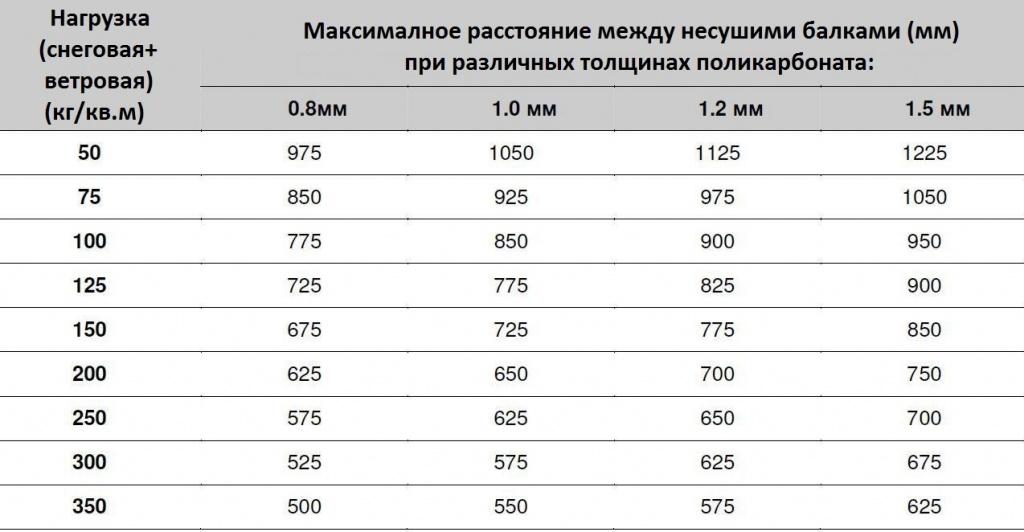 Таблица рекомендуемых пролетов несущих балок для листов профилированного поликарбоната
