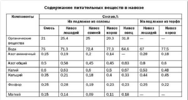 Таблица состава навоза для удобрения грунта теплицы