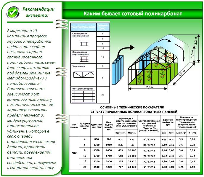 Сотовый поликарбонат: свойства и характеристика