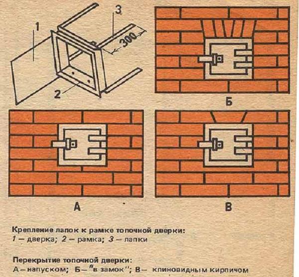 """Крепление лапок к рамке топочной дверки: 1 — дверка; 2 — рамка; 3 — лапки Перекрытие топочной дверки: А —напуском; Б— """"в замок""""; В— клиновидным кирпичом"""