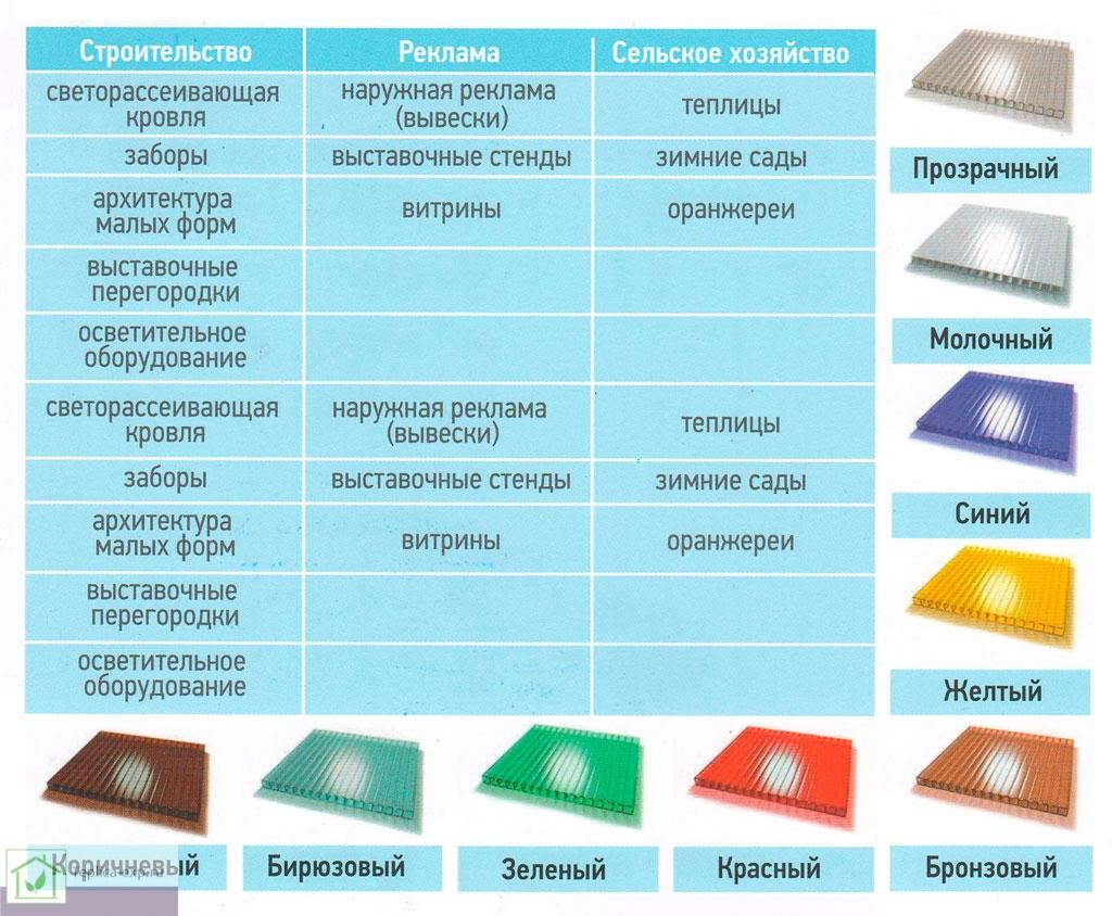 Цвета и применение сотового поликарбоната Kinplast