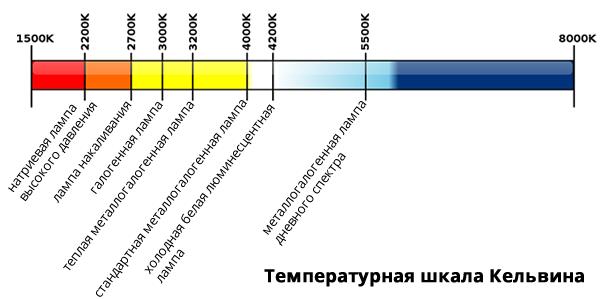 Цветовая температура различных типов ламп