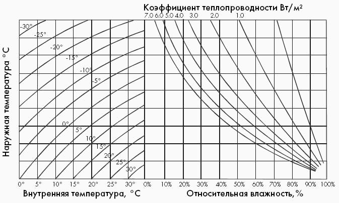Из графика видно, что на материале с высоким коэффициентом теплопроводности конденсат выпадет при низкой влажности