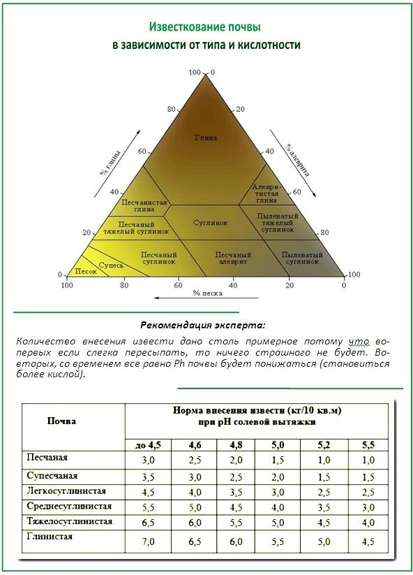 Известкование кислой почвы