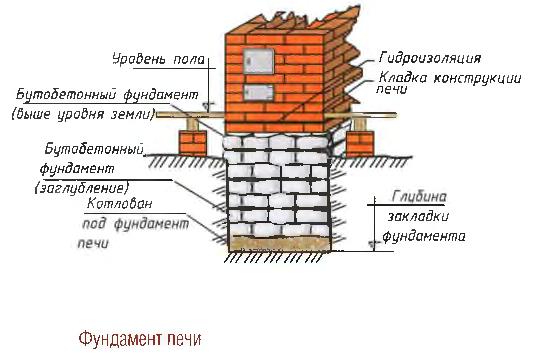 Кирпичная печь для теплицы