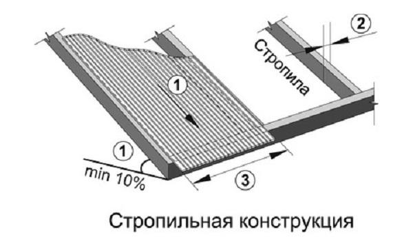 Крепление поликарбоната к стропилам