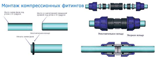 Монтаж фитингов на трубы ПНД
