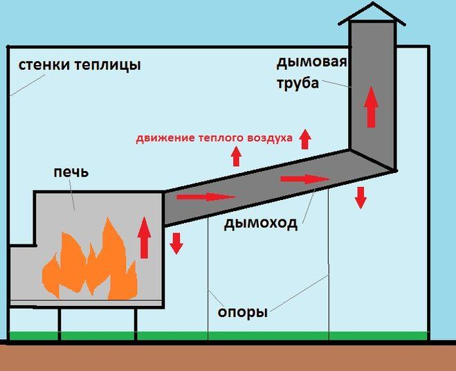 Обогрев теплицы с помощью дымовой трубы