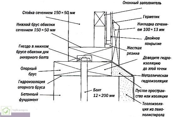 Один из вариантов создания посадочного места на основании под крепление каркаса