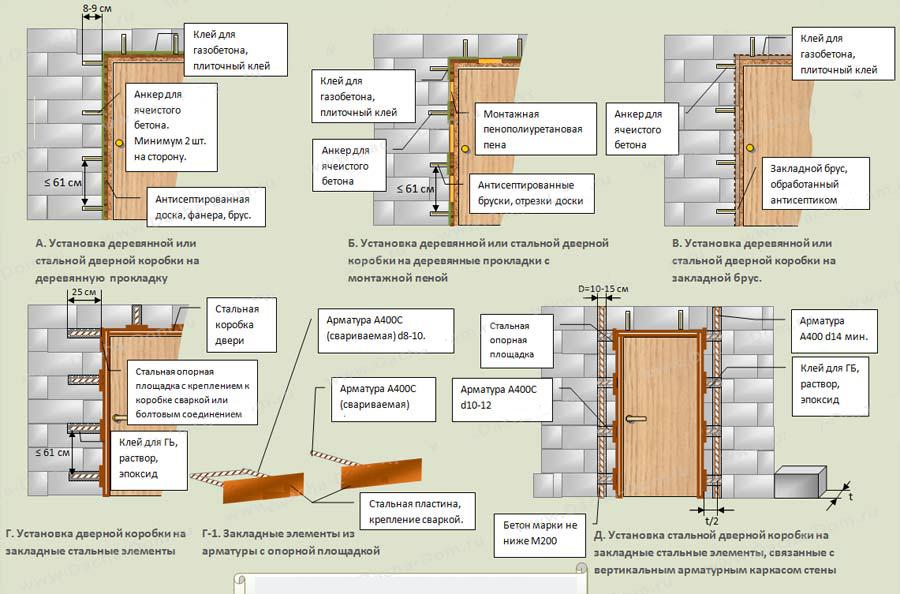 Правила установки дверей в стенах из пенобетона