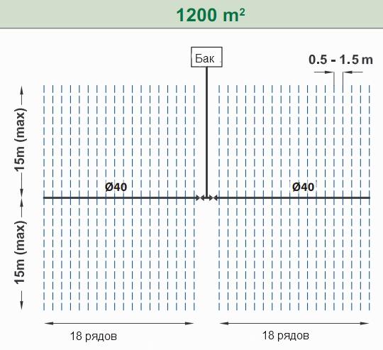 Пример расчета капельного полива на 1200 м2