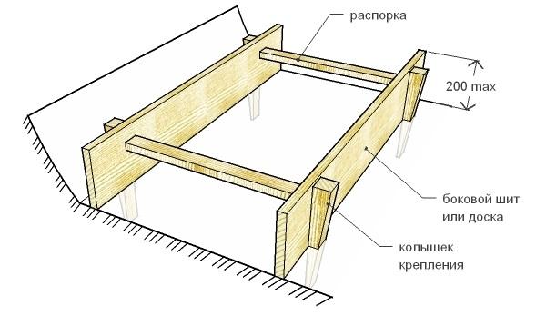 Примерная схема опалубки для фундамента
