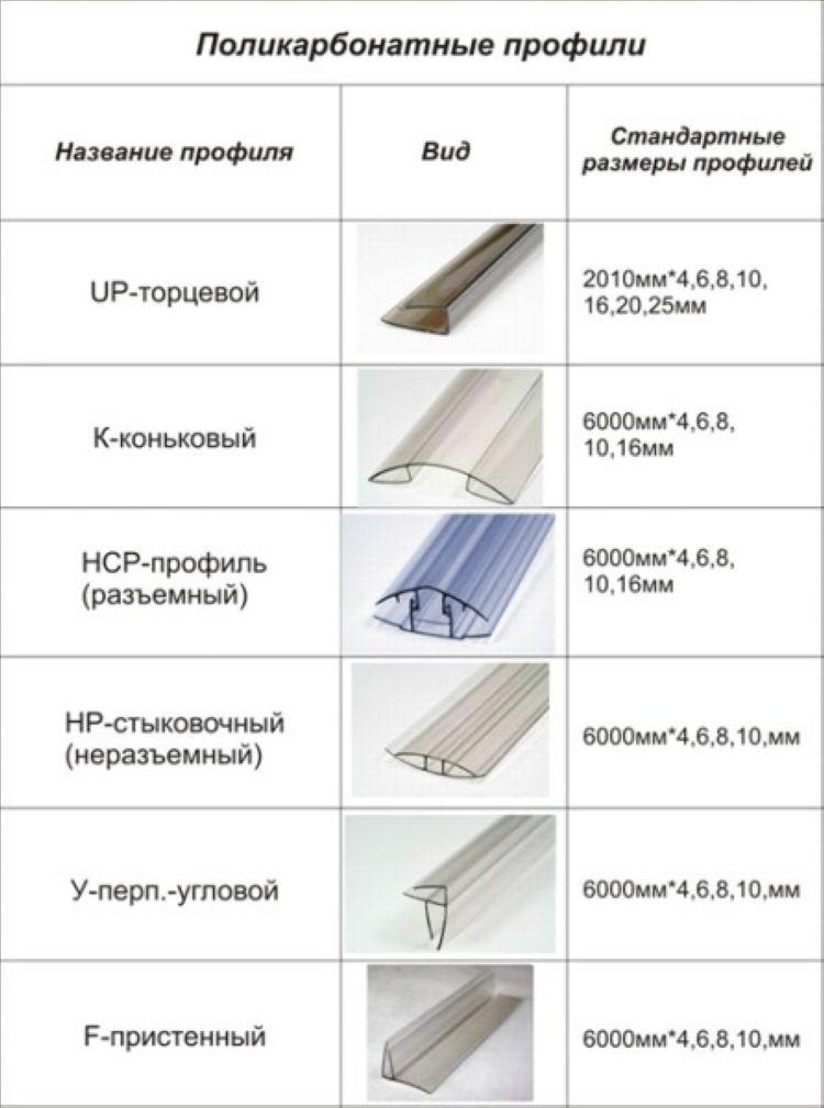 Профили поликарбонатные