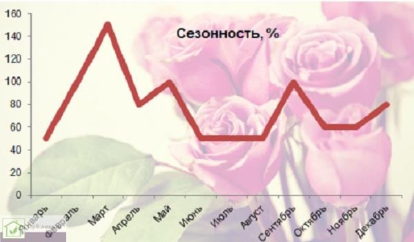 Сезонность на рынке срезанных цветов, %