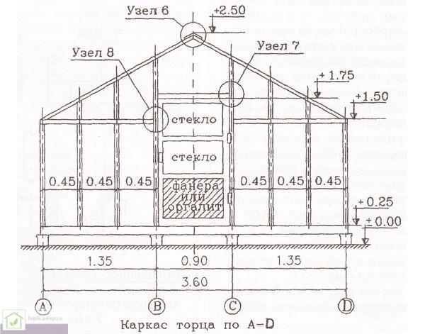 Схема каркаса торца стеклянной теплицы