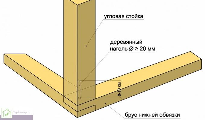Схема крепления вертикальной стойки