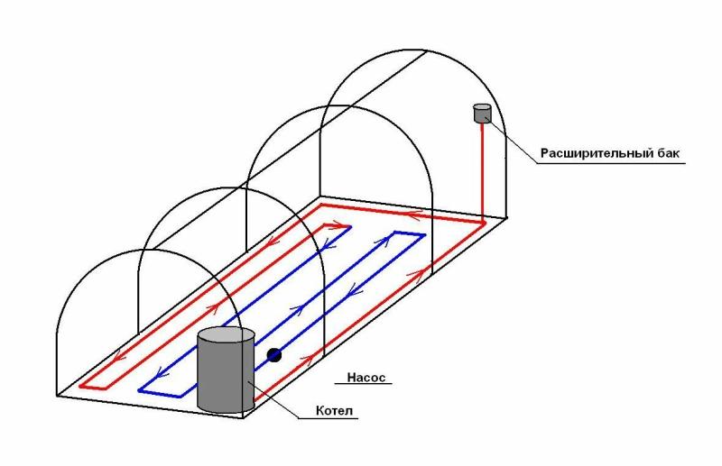 Схема обустройства водяного отопления теплицы