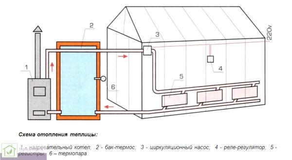 Схема одноконтурной системы отопления теплицы