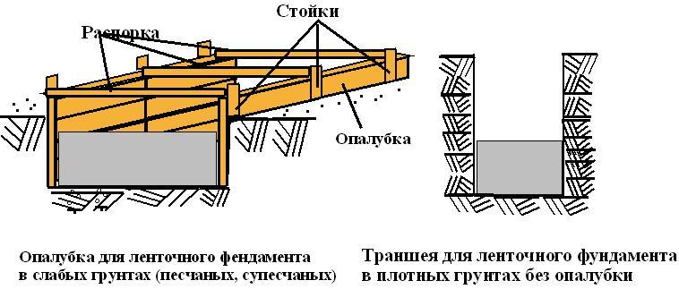 Схема опалубки