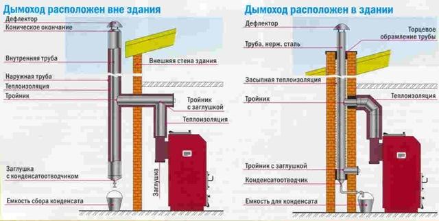 Схема подключения дымохода к котлу