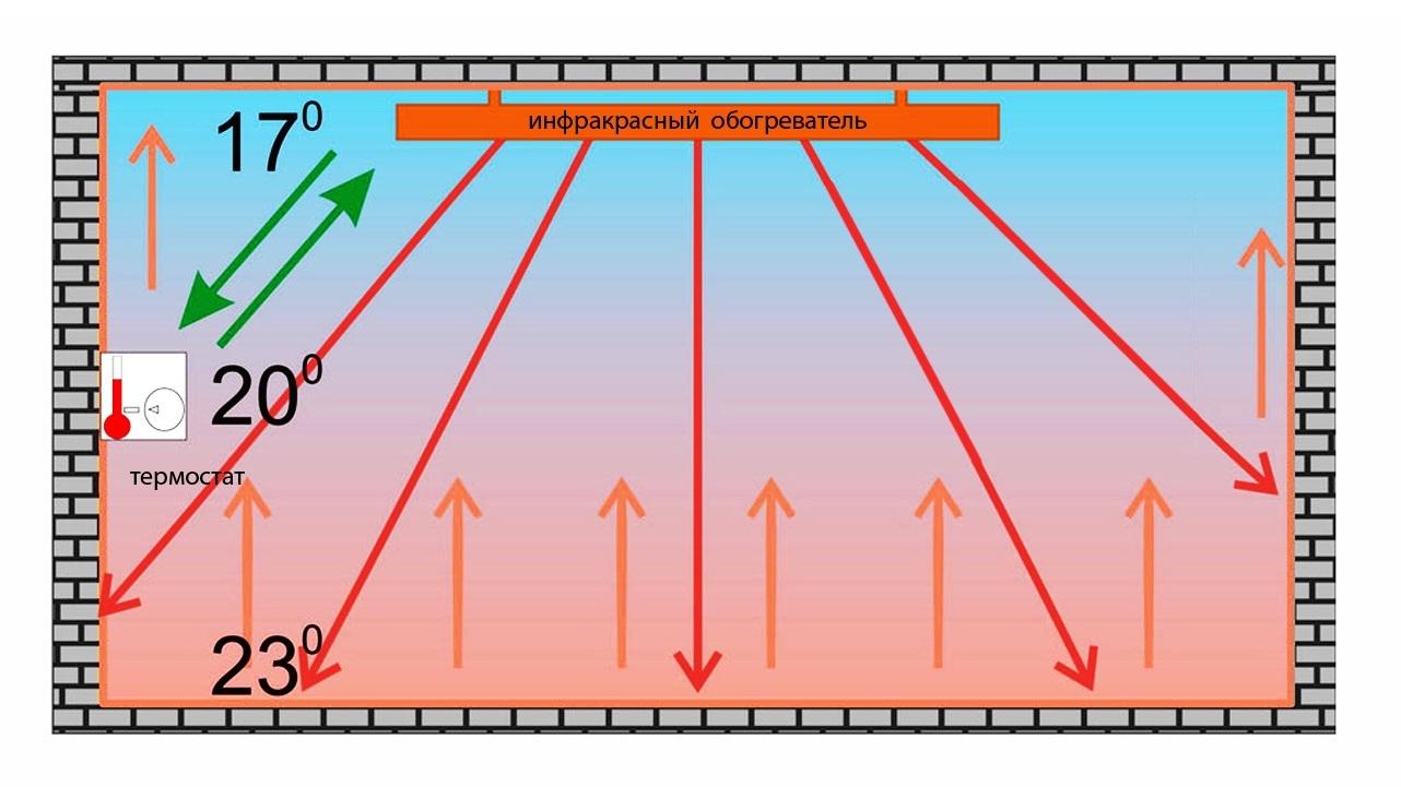 Схема распределения тепла от ИК обогревателя в теплице