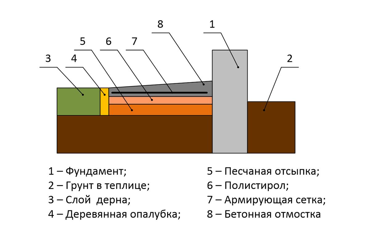 Схема утепления отмостки