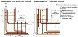 Схемы усиленного армирования угла бетонной ленты