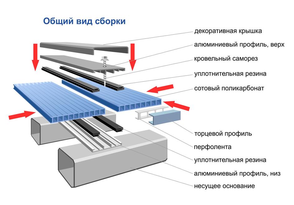 Соединение поликарбоната с помощью разъемного профиля