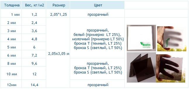 Стандартный ассортимент листов монолитного поликарбоната Novattro