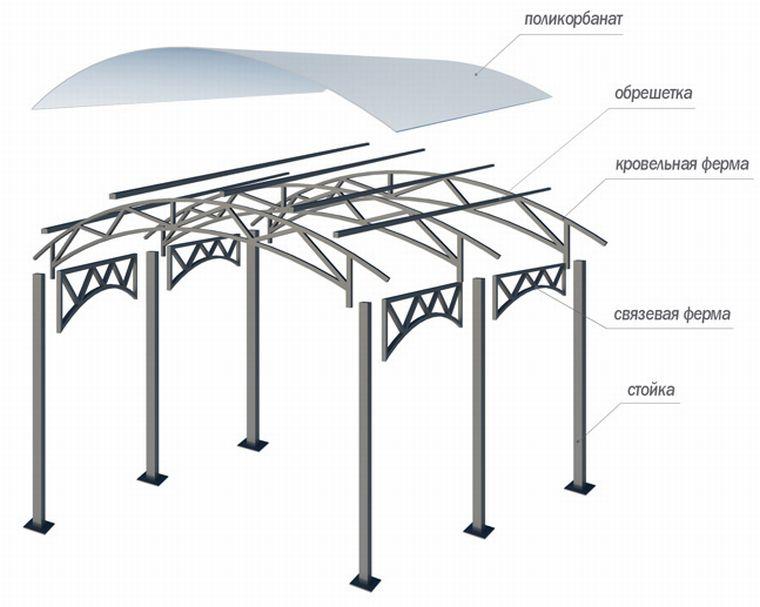 Строительство каркаса для навеса из поликарбоната — важнейший этап возведения конструкции