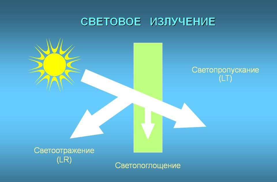 Светопропускание монолитного поликарбоната