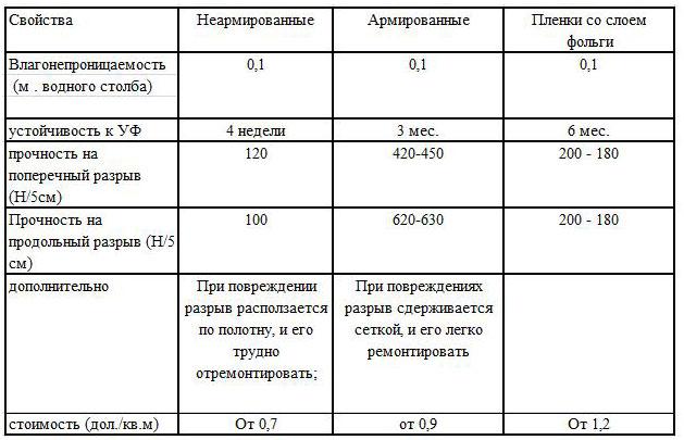 Сводная таблица характеристик разных типов пленки