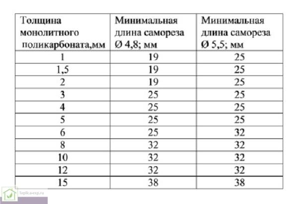 Таблица минимальной длины самореза для крепежа монолитного поликарбоната