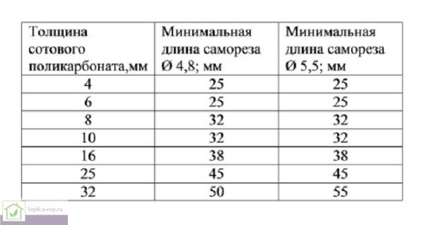 Таблица минимальной длины самореза для крепежа сотового поликарбоната