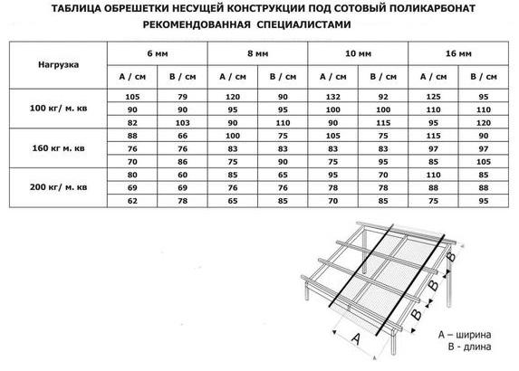 Таблица соответствия шага обрешетки поликарбонату