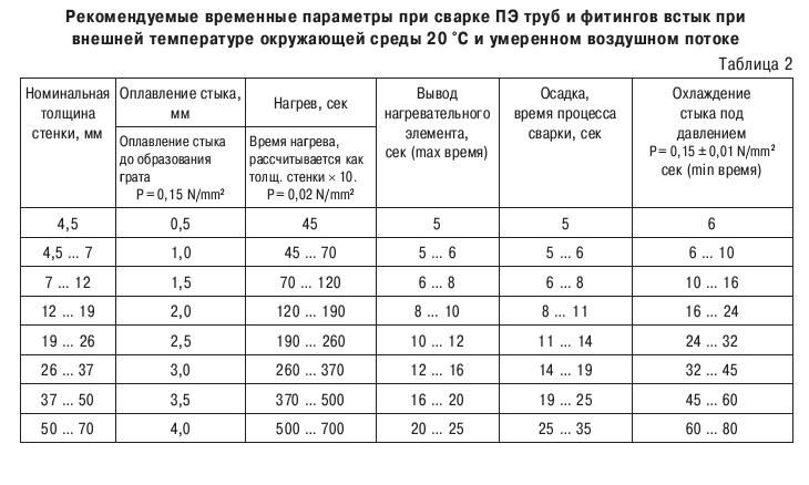 Таблица сварки полипропиленовых труб разной толщины стенок