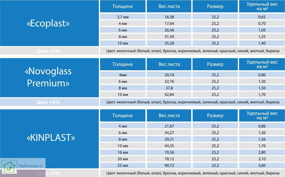 Таблица удельного веса поликарбоната