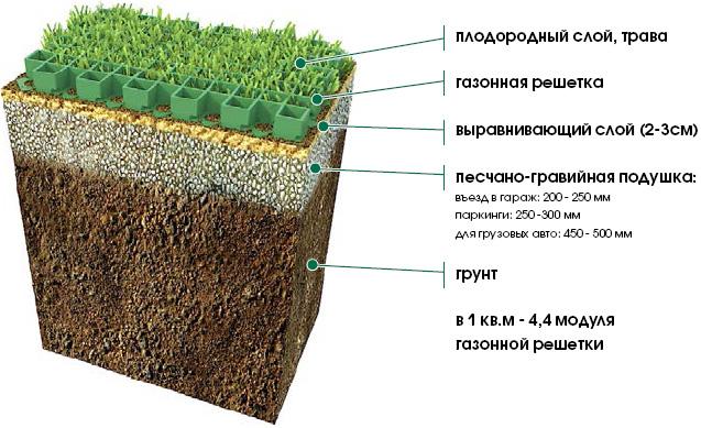 Технология монтажа газонной решетки своими руками