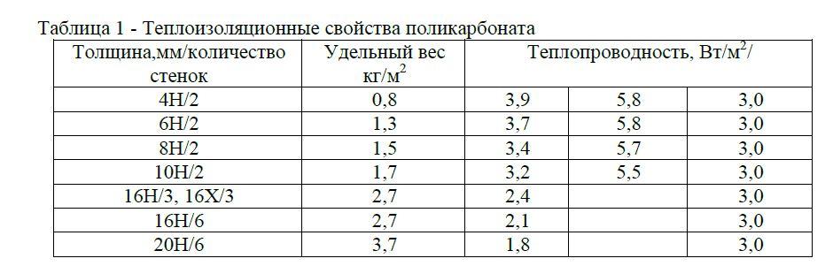 Теплоизоляционные свойства сотового поликарбоната