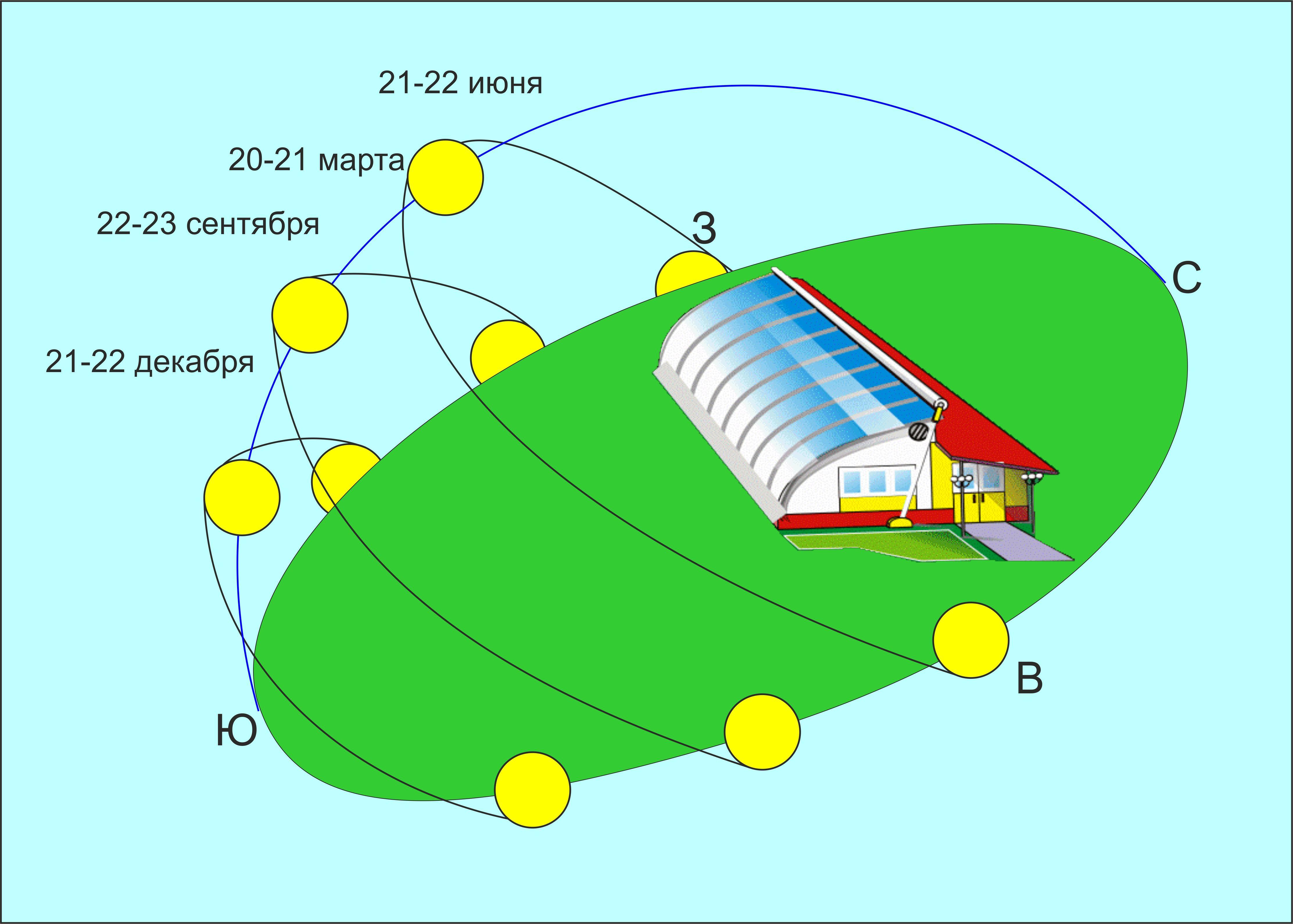 Угол солнца над горизонтом и правильная конструкция теплицы