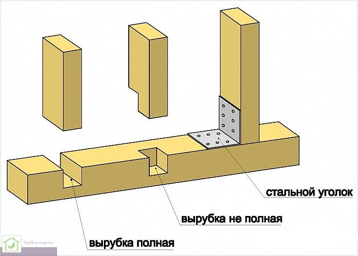 Установка промежуточных вертикальных стоек