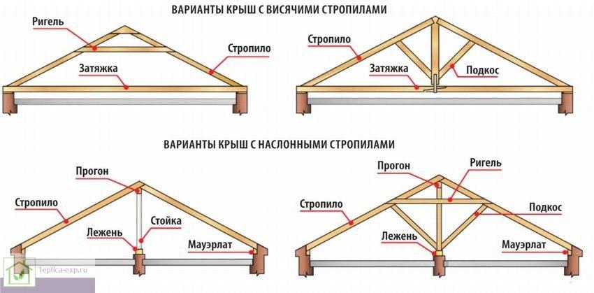 Варианты крыш с наслонными и висячими стропилами